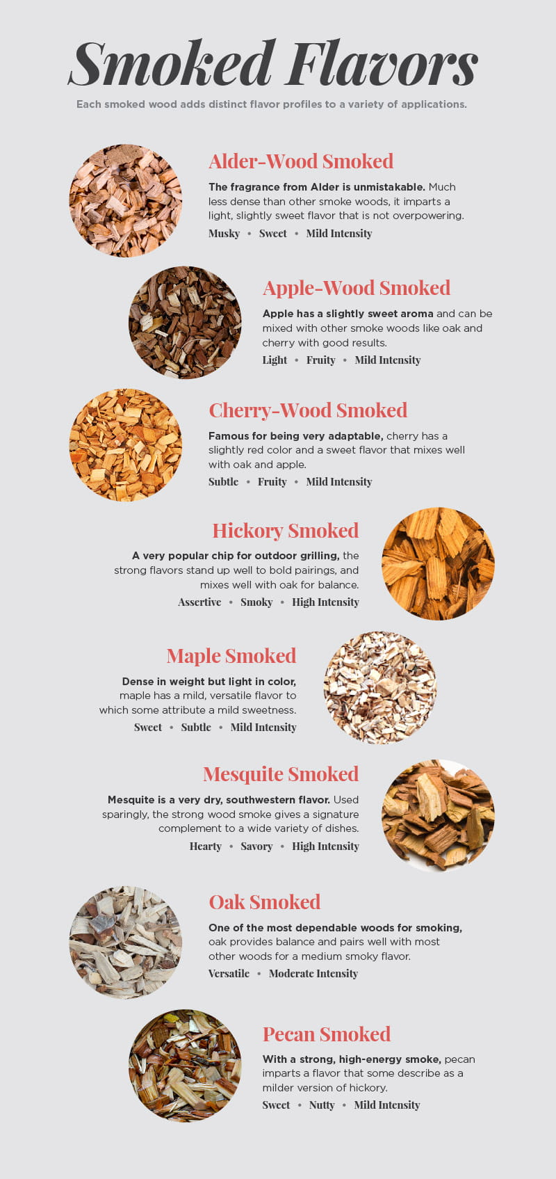 Smoked Flavor Guide